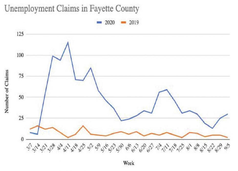 Unemployment Claims In Fayette Rising Again